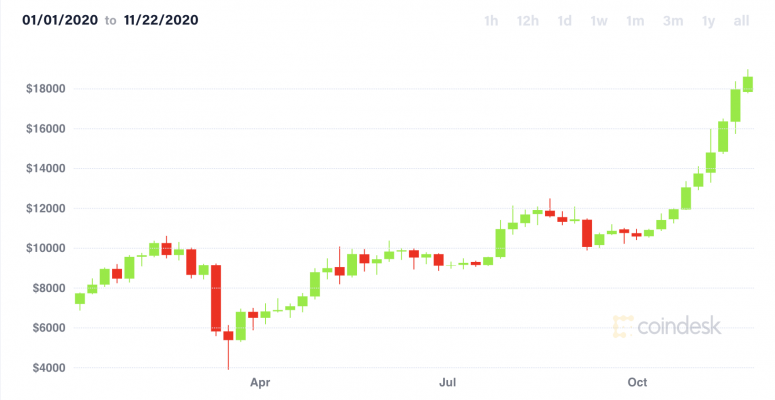 First Mover: Near Record Highs, Bitcoin May Have a Volatile Week - CoinDesk