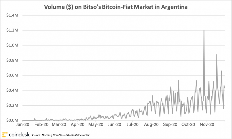Crypto Is Booming in Economically Challenged Argentina - CoinDesk