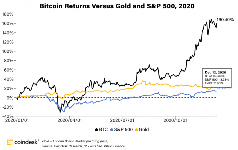Bitcoin Prices in 2020: Here's What Happened - CoinDesk