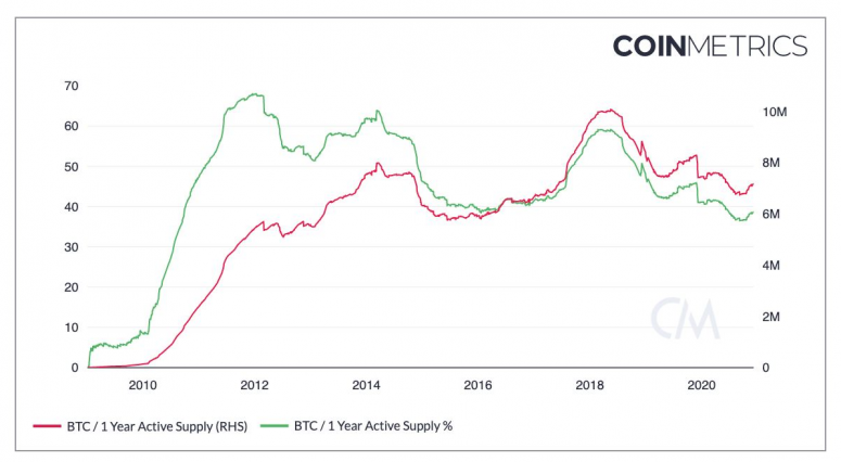 coin-metrics-chart-re-1-year-active-supply