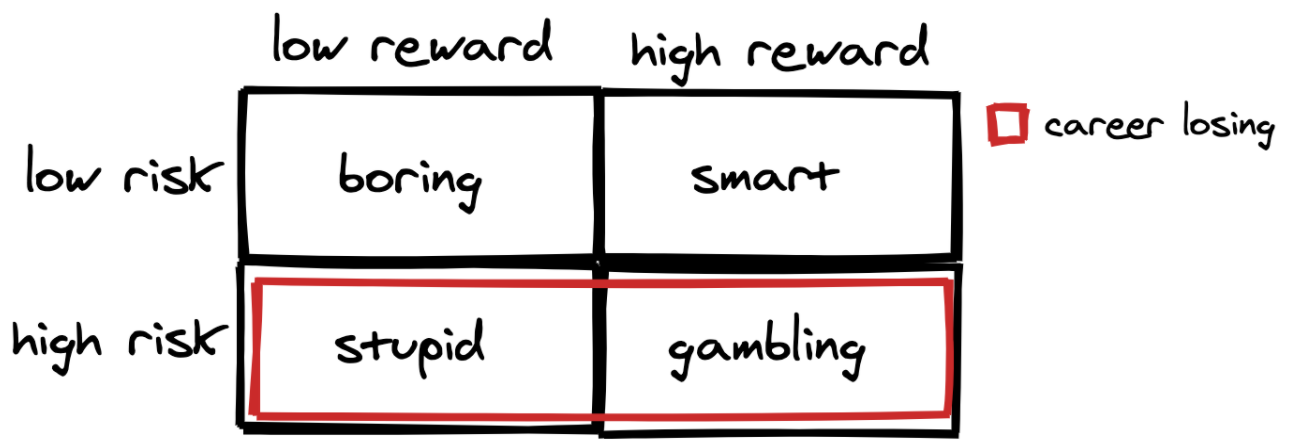 Low risk high reward betting binary options 101 course free