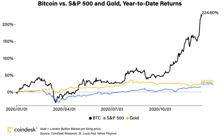 Bitcoin Prices In 2020 Here S What Happened Coindesk