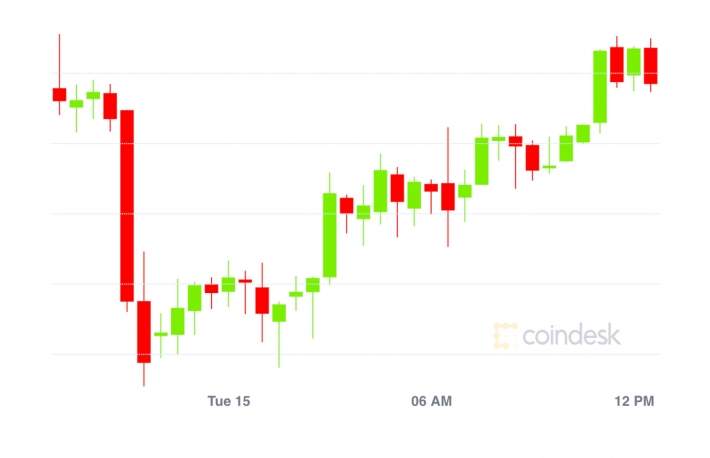 Market Wrap: Bitcoin Tests $19.5K; Ether Options Interest in Doldrums