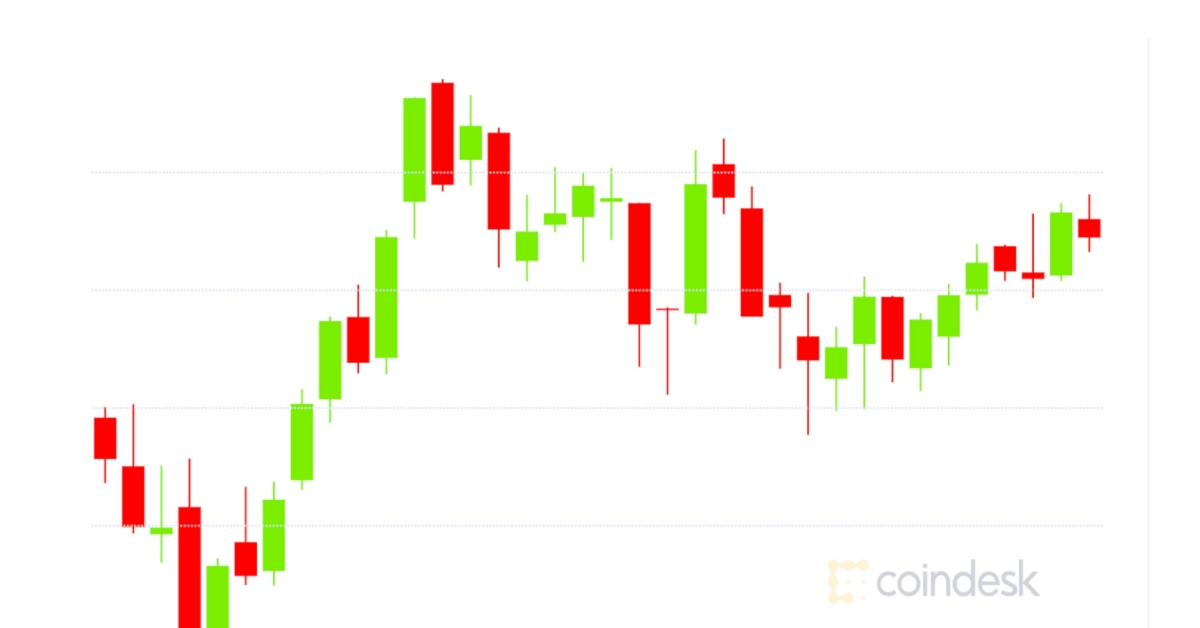Bitcoin Flat at $19K While Ether Options...