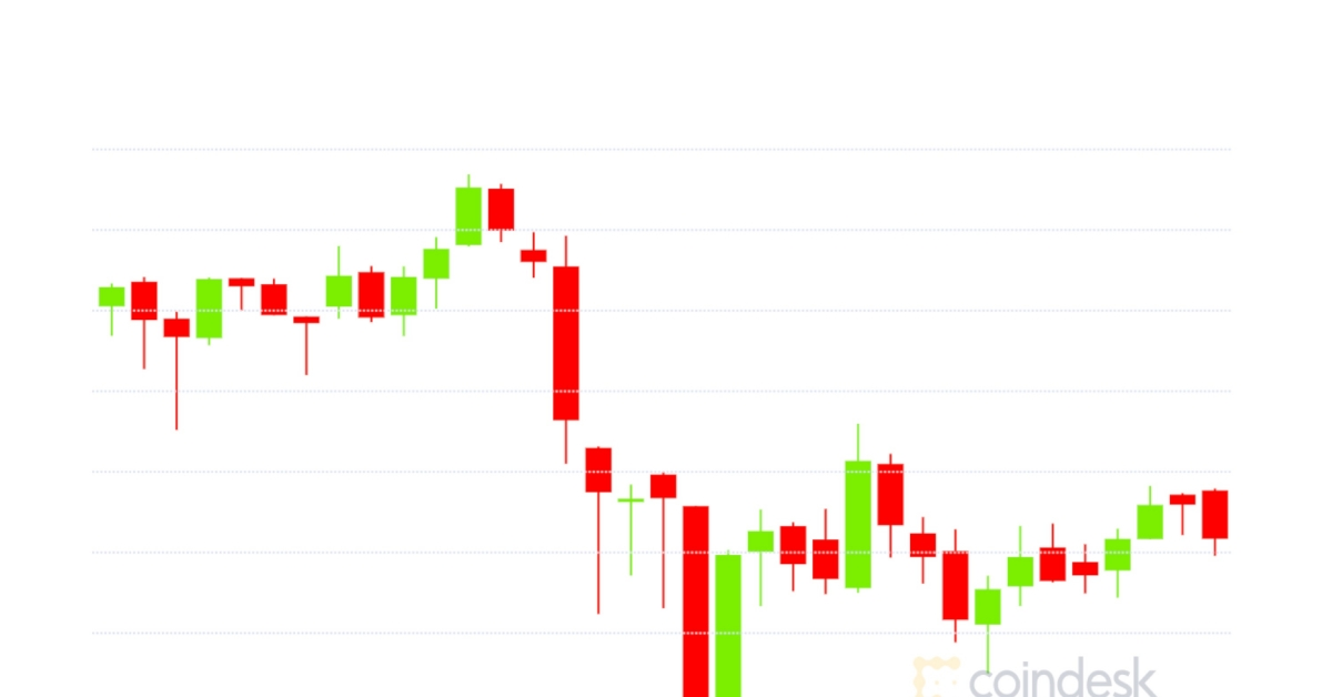 Bitcoin Dips Below $19,000 as Ether Options...