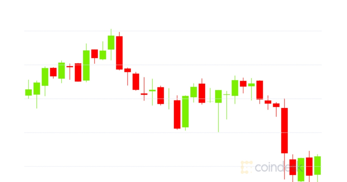 market-wrap-bitcoin-briefly-slips-below-19000-eth-locked-in-defi-crosses-over-7m-coindesk