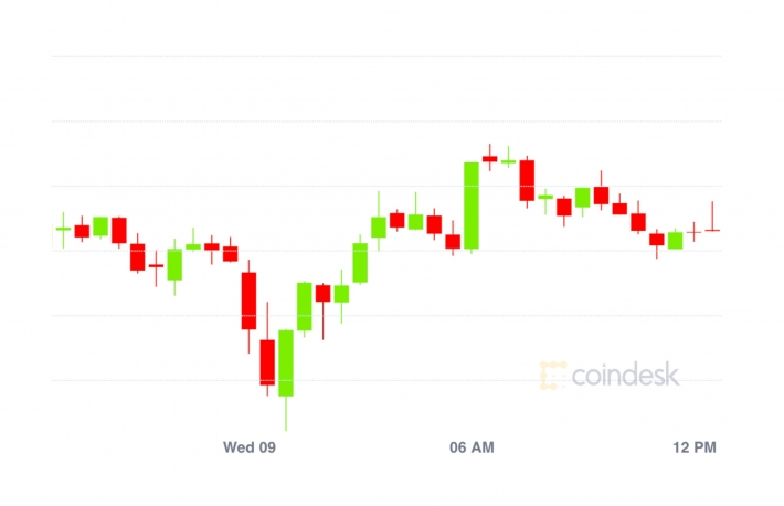 Market Wrap: Bitcoin Recovers to $18.2K While Market Dynamics Juice DeFi Total Locked