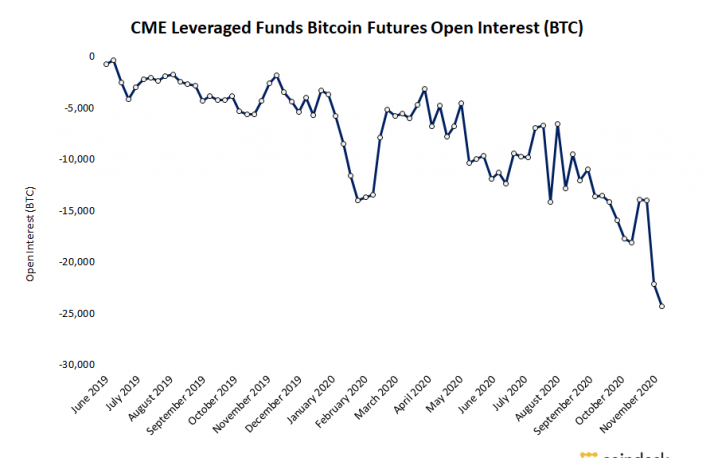 CME Leveraged Funds Double Down on Shorts as Bitcoin Maintains $19,000
