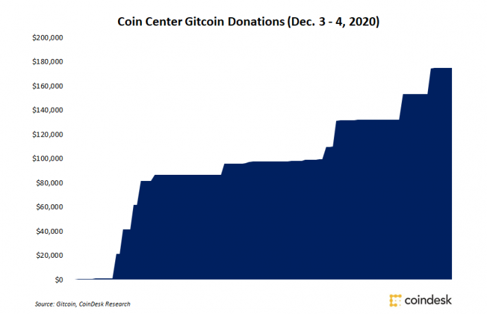 Coin Center Donations Top $100K Worth of Dai Following Anti-Stablecoin Bill Proposal