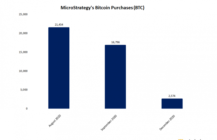 MicroStrategy Buys Additional $50M in Bitcoin