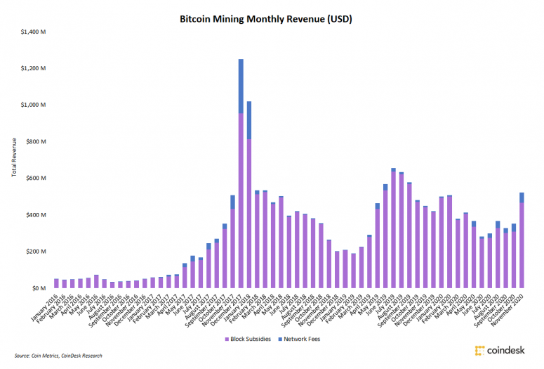 Coin Metrics, CoinDesk Research