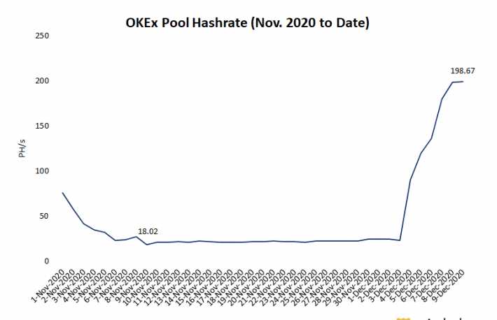 OKEx Bitcoin Mining Pool Shows Signs of Life After Precipitous Hashrate Drop