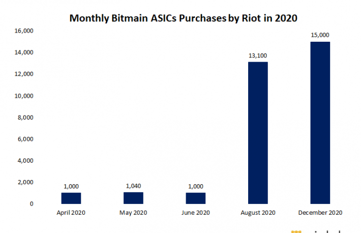 Riot Purchases Additional 15,000 Mining Machines From Bitmain