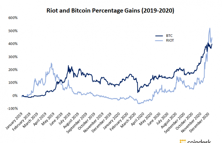 Riot to Test Immersion Cooling Bitcoin Mining Technology in Texas