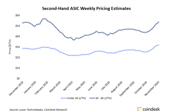 Secondary Mining Markets Surge Amid ASIC Manufacturing Delays