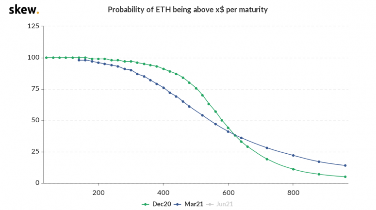 skew_probability_of_eth_being_above_x_per_maturity-13