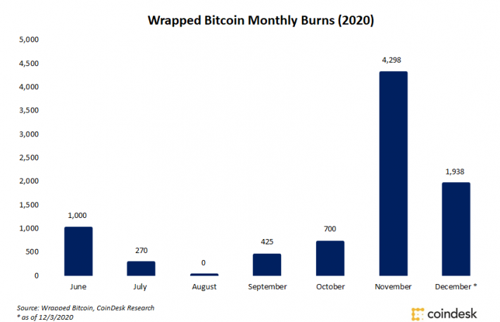 Wrapped Bitcoin 'Burns' Increase as Traders Rotate Capital Out of Cooling DeFi