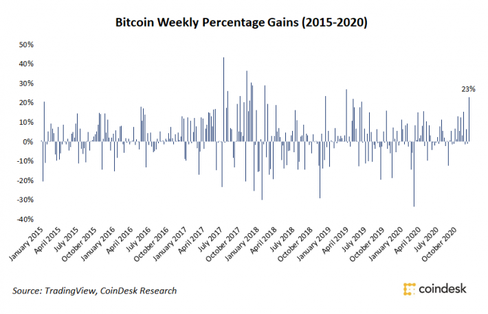 Bitcoin Price Rise Caps Best Week in 20 Months With 23% Gain