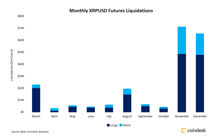 xrp-monthly-775x491.png
