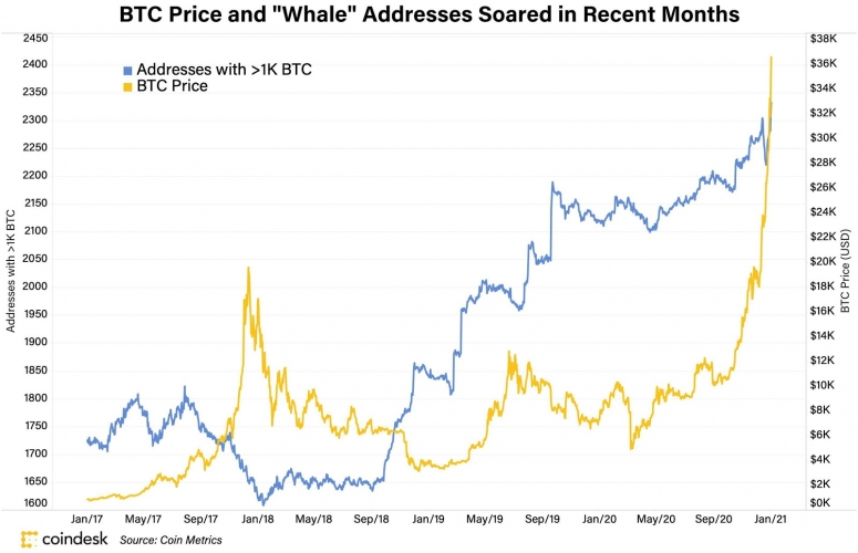 Michael Casey: Bitcoin's Long Road to Gold - CoinDesk