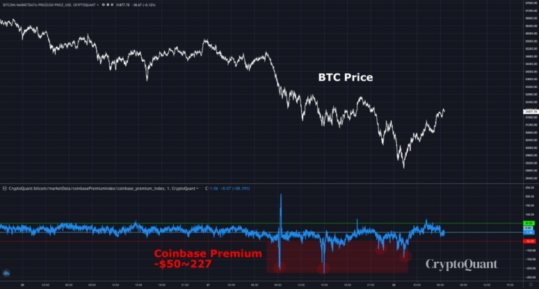 Bitcoin Faces Further Losses Before Rally Restarts, Say Analysts - CoinDesk