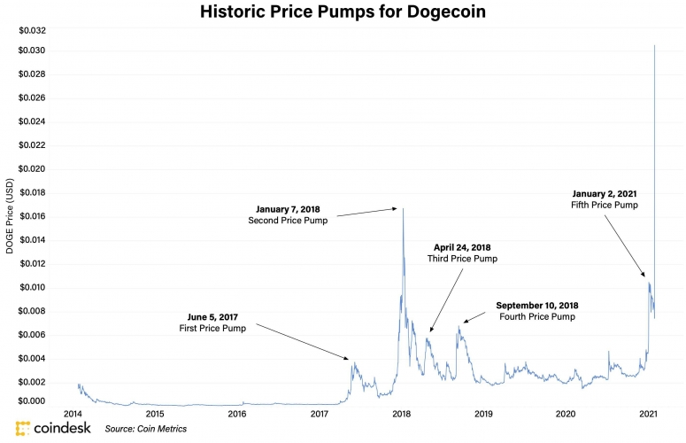 Top 5 Dogecoin Pumps Through the Decade