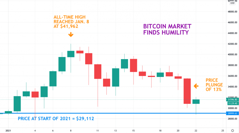 First Mover: Bitcoin Newbies Get Volatility Lesson as Old Pros Lament FUD - CoinDesk
