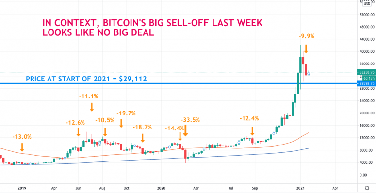 btc sell offs REVISED