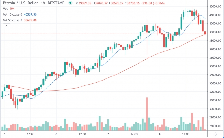 Market Wrap: Bitcoin Crosses $41.9K as Ether Futures Interest Grows 85% So Far in 2021