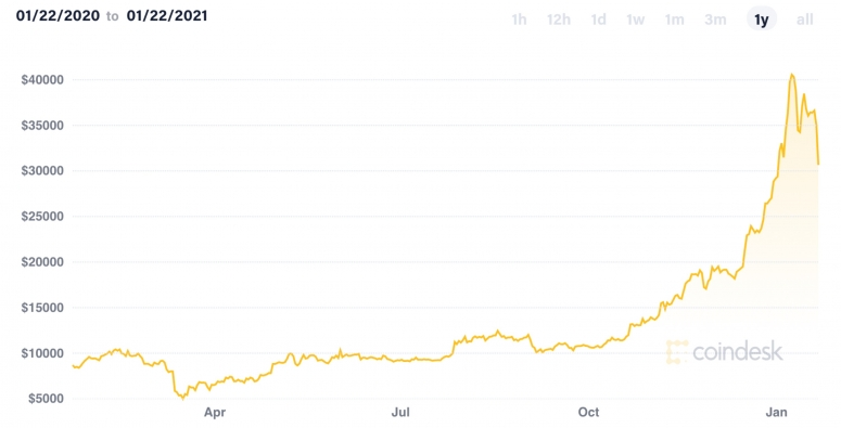 Market Wrap: Bitcoin Back Above $33K While Ether Up 65% in 2021
