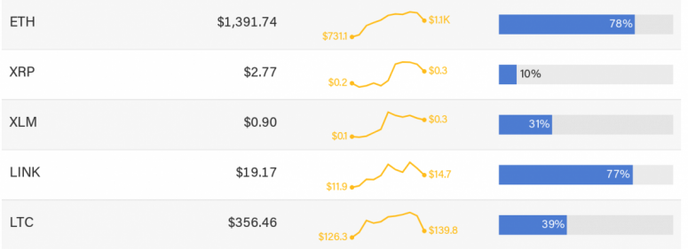 First Mover: Don't Like $34K Bitcoin? Stellar, Litecoin Yet to Conquer Old Highs - CoinDesk