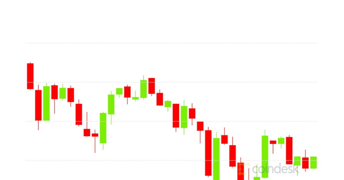 Market Wrap: Bitcoin Plunges to $30.3K as Options Traders Bet on Sub-$800 Ether
