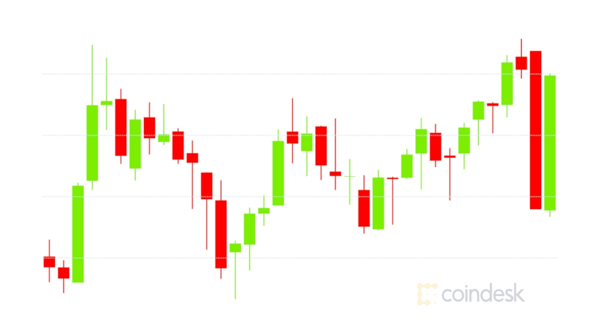 Market Wrap: Bitcoin Blows Past $36.1K While Traders Clamor for <bold>Ether</bold> Options