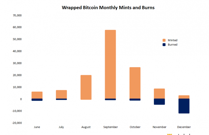 Wrapped Bitcoin 'Burns' Outpaced Minting for the First Time in December