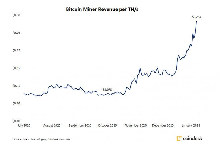 Bitcoin Miners See Revenue Per TH/s Nearly Triple in 3 Months