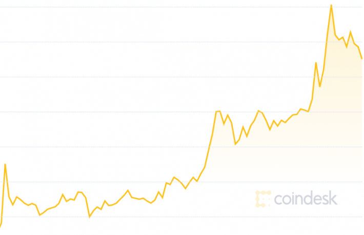 XRP Climbs Back up Crypto Rankings With Near 50% Rise