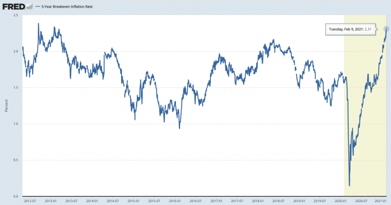 5 year breakeven inflation expectations