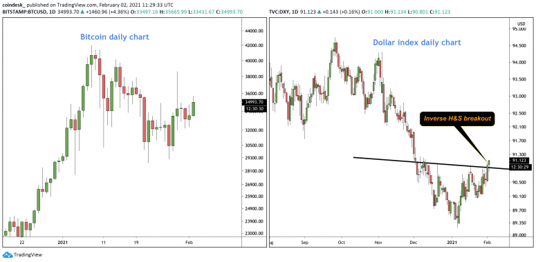 BTC and DXY 1 1