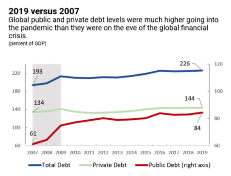 DEBT TO GDP FROM IMF
