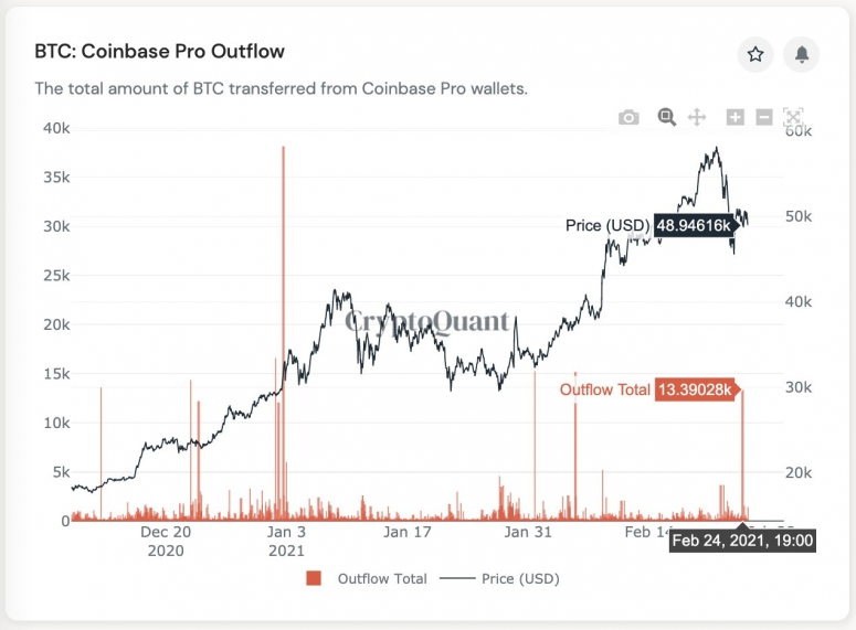 Bitcoin Outflows From Coinbase Suggest Institutions Are Buying the Dip