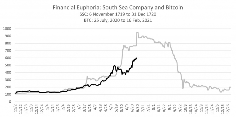 Joakim Book: No, Bitcoin Is Nothing Like the South Sea Bubble - CoinDesk