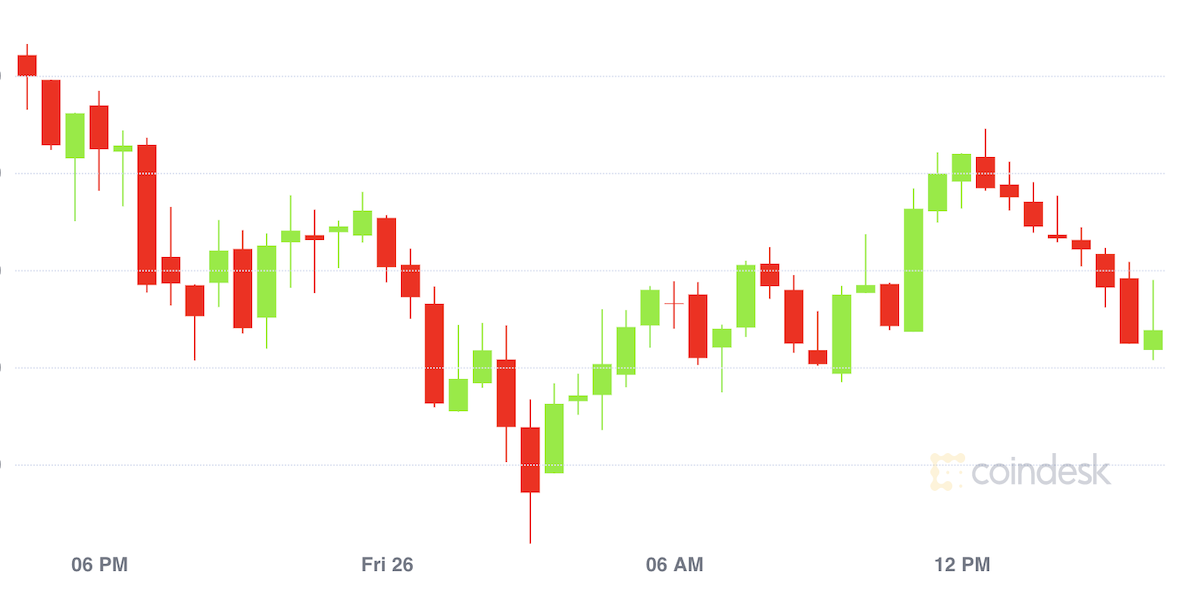 Market Wrap: Bitcoin Heads for Worst Week Since March as Prices Hold Around $46.5K - CoinDesk