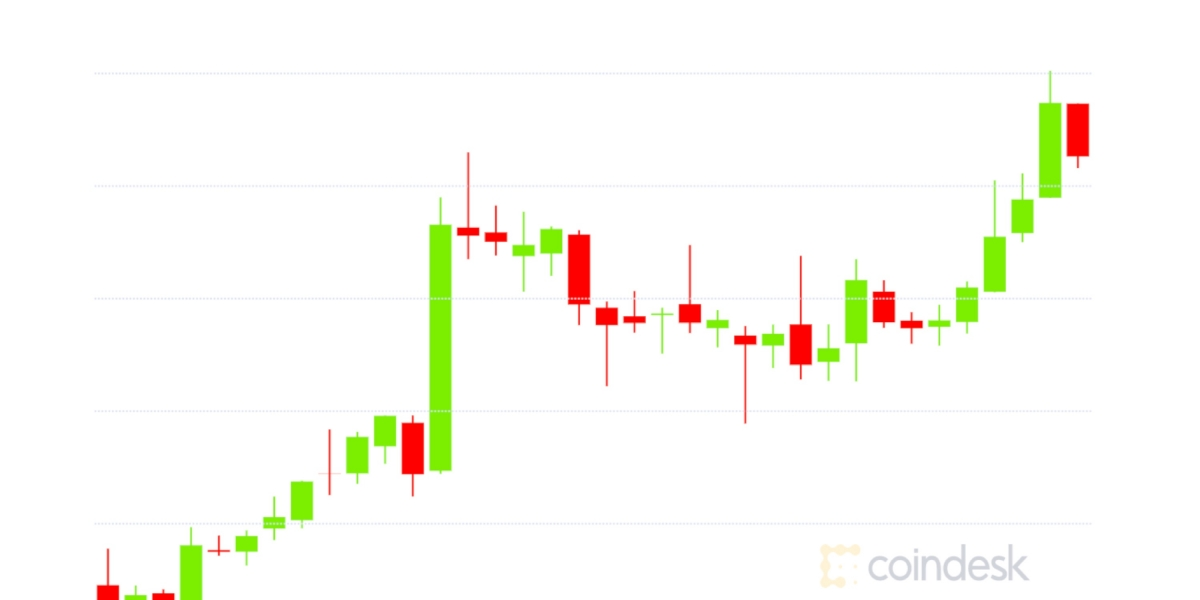 Market Wrap: Bitcoin Rises to $35.8K, Ether Hits New High and DeFi Crosses $28B Locked