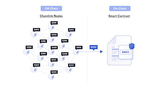Chainlink Promises '10x Data' With New 'Off-Chain Reporting' Overhaul