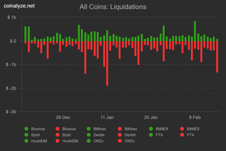 coinalyze allcoins liquidations 1
