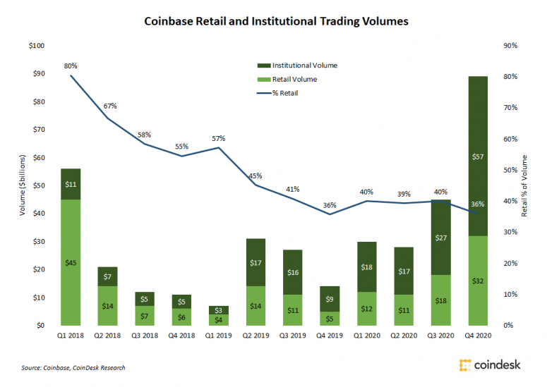 Coinbase Institutional, Retail Trading Volume Grew at Equal Rates in 2020