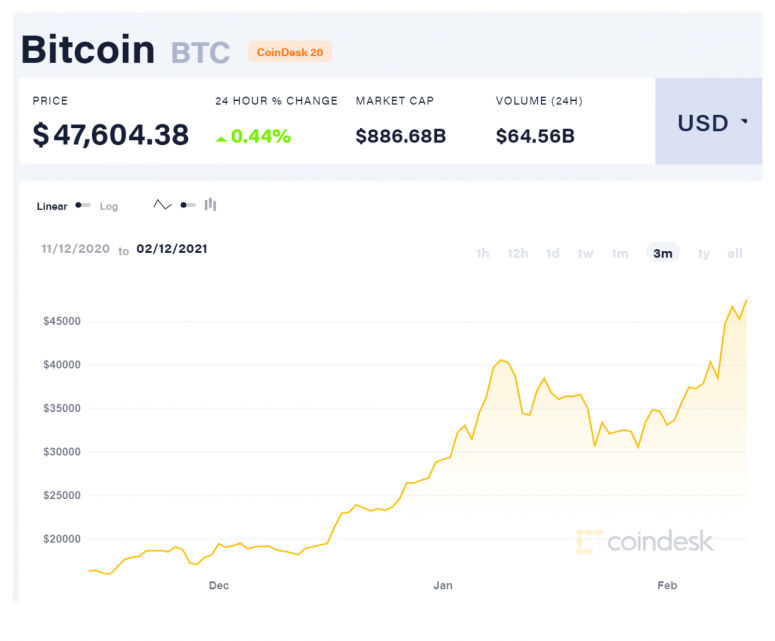 Crypto Long & Short: What Does Dogecoin Have to Do With Government Bans?
