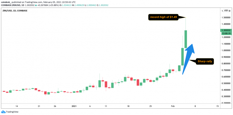 DeFi Season? LINK, AAVE, ZRX and COMP Hit Record Price Highs, Outperforming Bitcoin - CoinDesk