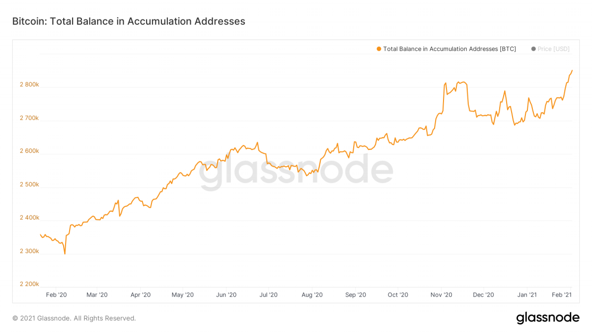 glassnode studio bitcoin total balance in accumulation addresses 3 1200x675 1