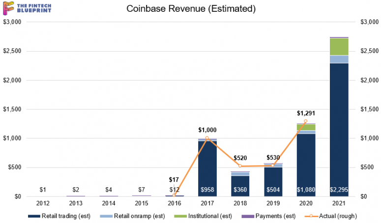 How Coinbase Is Worth $100B